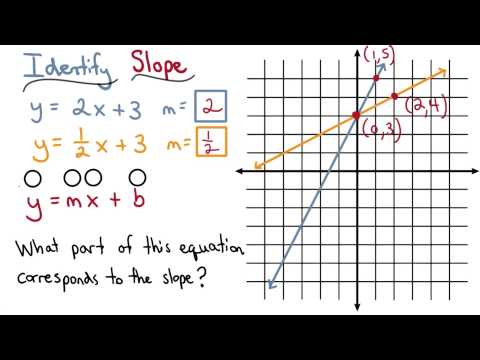 Slope in the Equation - Visualizing Algebra thumbnail