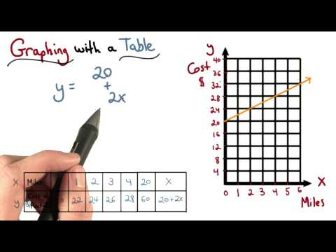 More Graphing With A Table - Visualizing Algebra thumbnail