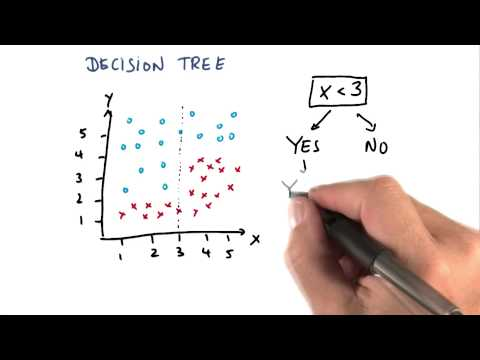 Constructing a Decision Tree 2nd Split - Intro to Machine Learning thumbnail