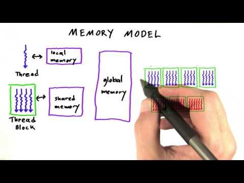 GPU Memory Model - Intro to Parallel Programming thumbnail