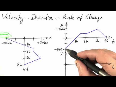 Derivative Overview - Differential Equations in Action thumbnail