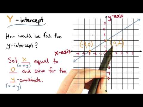 Finding the Y-intercept - Visualizing Algebra thumbnail