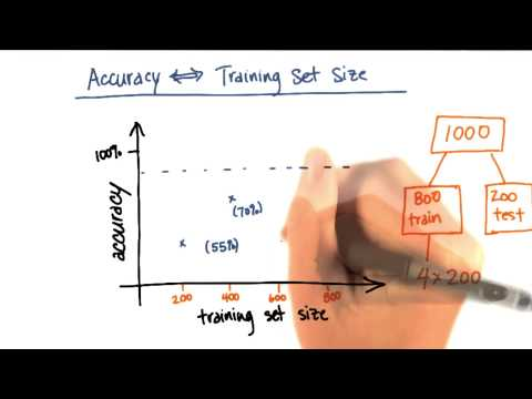 Accuracy vs Training Set Size - Intro to Machine Learning thumbnail