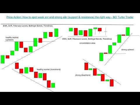Price Action: How to spot weak snr and strong s&r (support