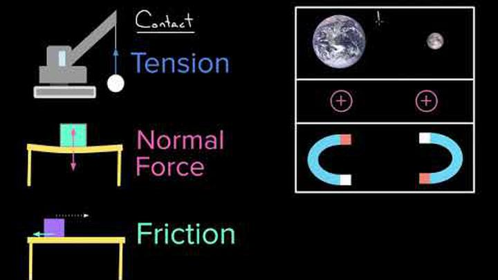Contact Forces | Dynamics | AP Physics 1 | Khan Academy