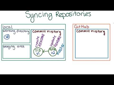 04-03 Keeping Repositories in Sync thumbnail