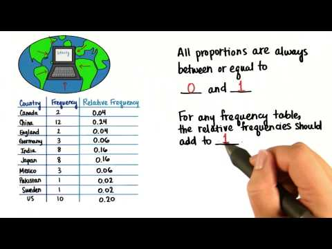 Sum Relative Frequencies - Intro to Descriptive Statistics thumbnail