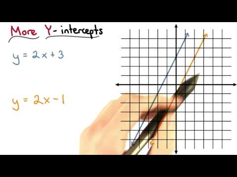 More Y-intercepts - Visualizing Algebra thumbnail