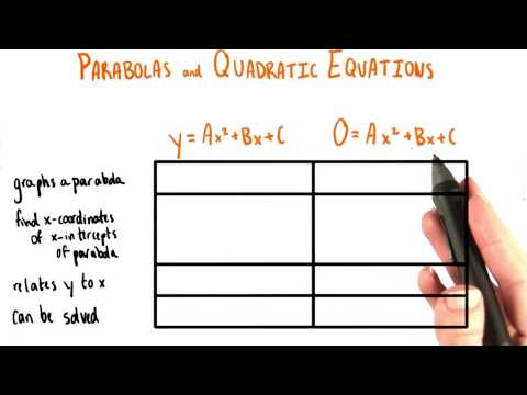 028-51-Quadratic Equation vs Equation of a Parabola thumbnail