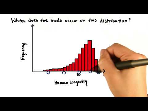 Mode - Negatively Skewed Distribution - Intro to Descriptive Statistics thumbnail