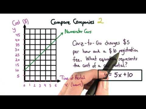 Car Rental Equation - Visualizing Algebra thumbnail