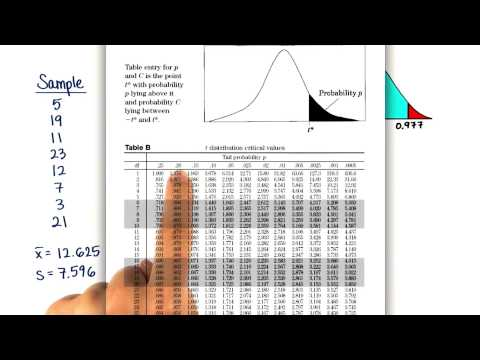 Find P-Value - Intro to Inferential Statistics thumbnail