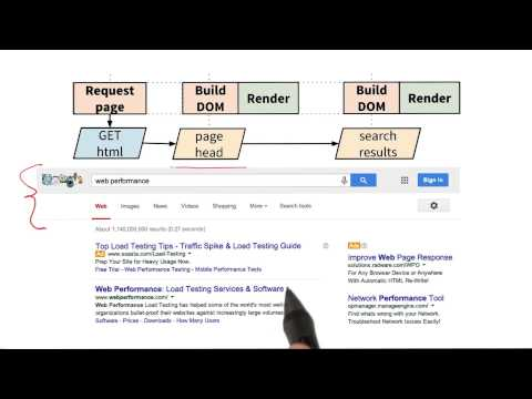 Fast Google Search Responses - Website Performance Optimization thumbnail