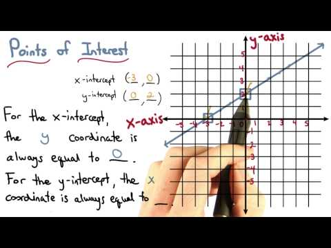 Patterns of Intercepts - Visualizing Algebra thumbnail