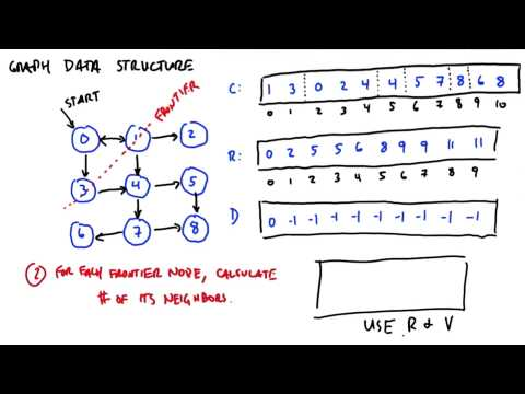 how does this algorithm work part2 - Intro to Parallel Programming thumbnail