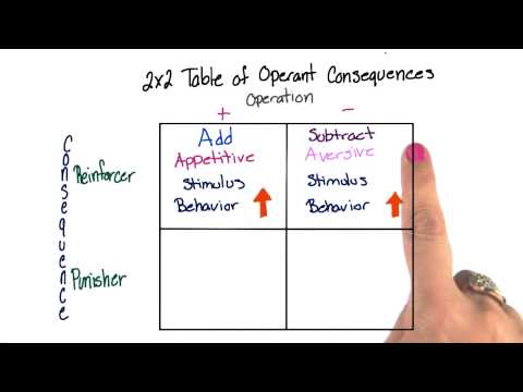 Table of operant conditioning - Intro to Psychology thumbnail