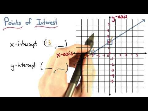 coordinates of intercepts thumbnail